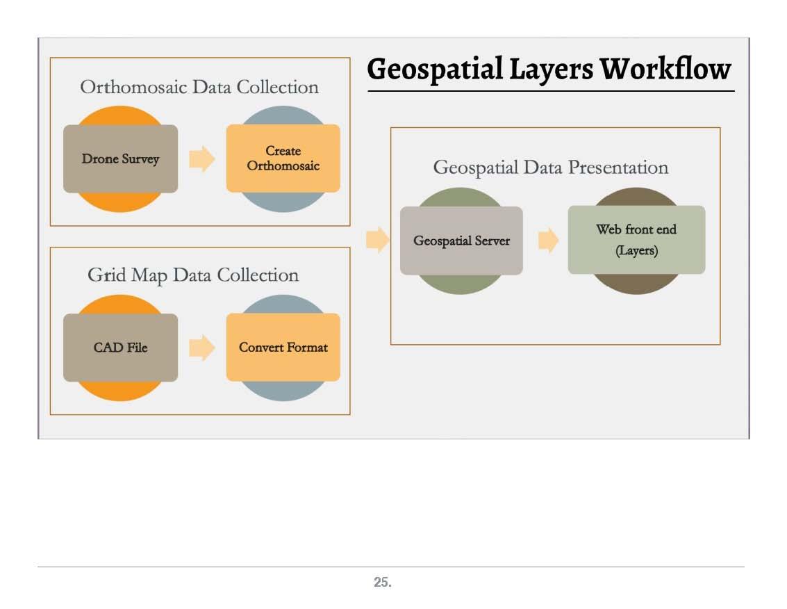 CitySmart - WorldWise Data Workflow